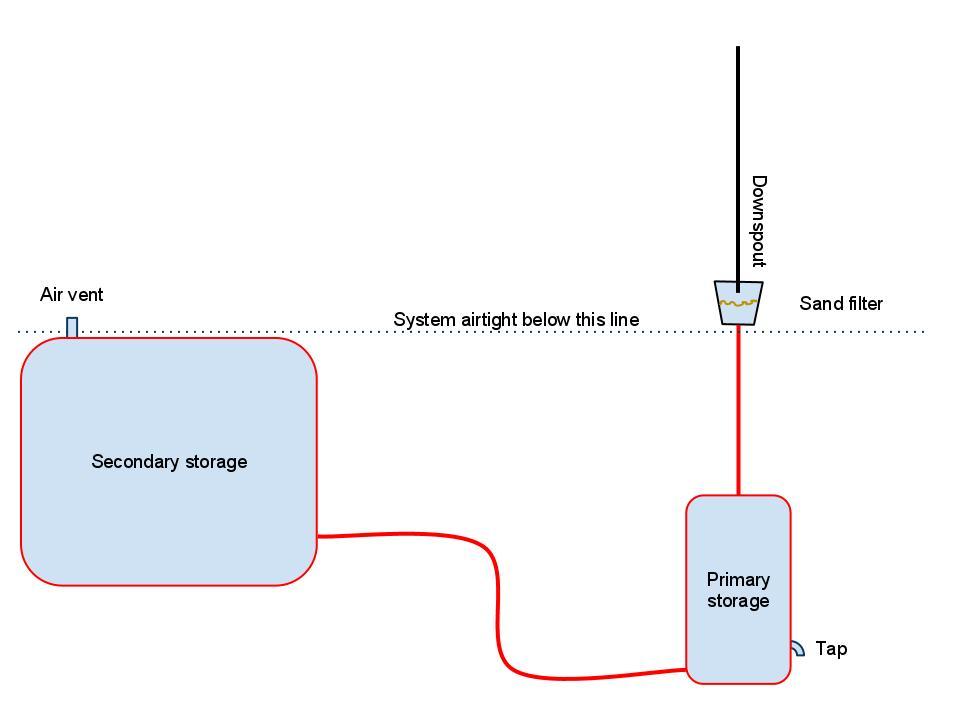 Gravity pond filter diagram gravity free engine image for Pond filtration system diagram